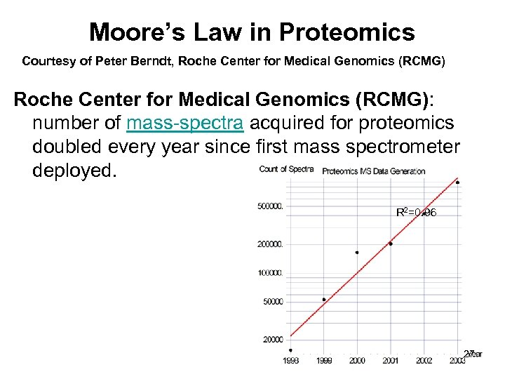 Moore's Law in Proteomics Courtesy of Peter Berndt, Roche Center for Medical Genomics (RCMG):