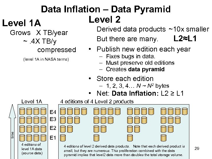 Data Inflation – Data Pyramid Level 2 Level 1 A Grows X TB/year ~.