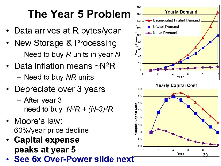 The Year 5 Problem • Data arrives at R bytes/year • New Storage &