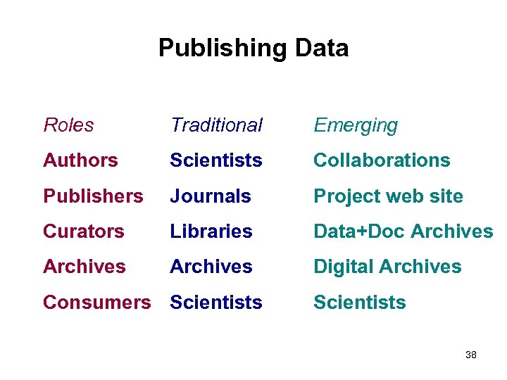 Publishing Data Roles Traditional Emerging Authors Scientists Collaborations Publishers Journals Project web site Curators