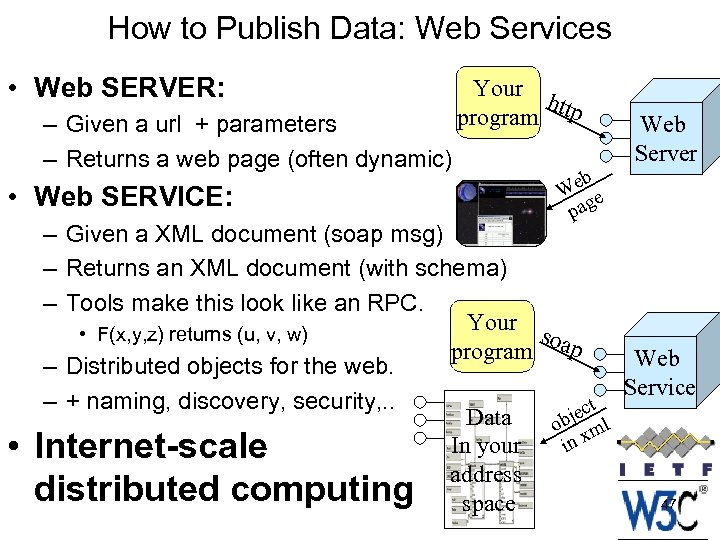 How to Publish Data: Web Services • Web SERVER: – Given a url +