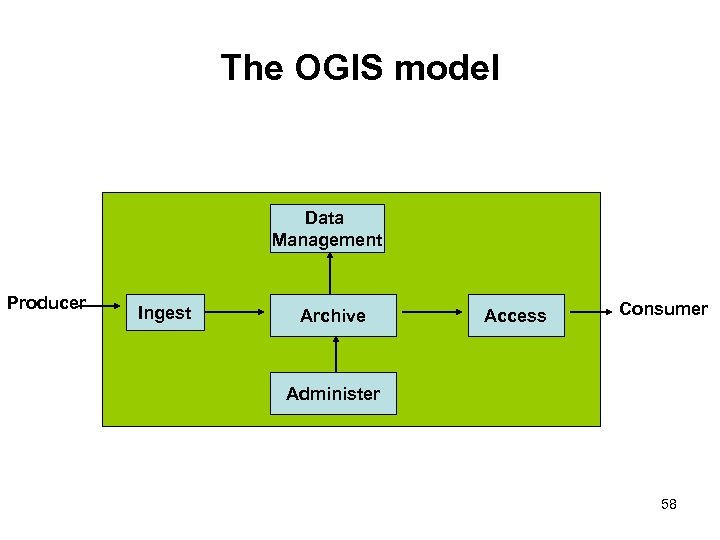 The OGIS model Data Management Producer Ingest Archive Access Consumer Administer 58