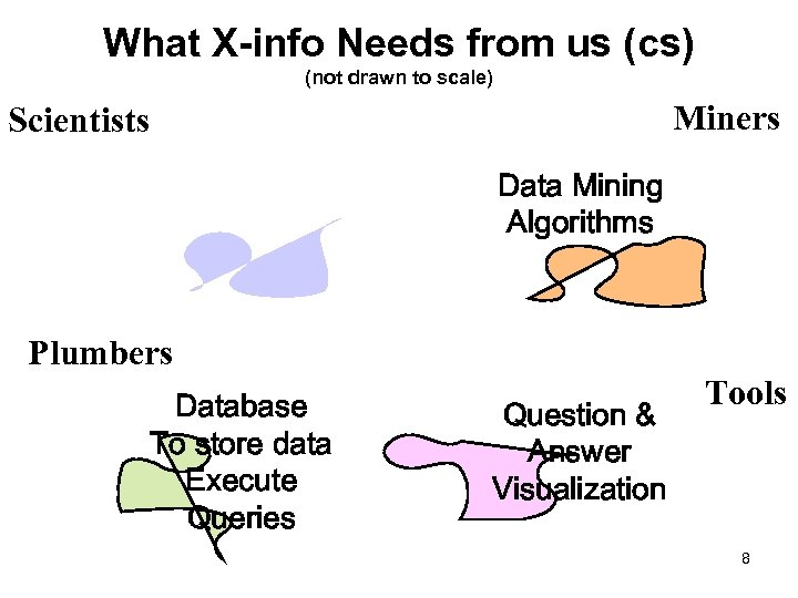 What X-info Needs from us (cs) (not drawn to scale) Miners Scientists Data Mining