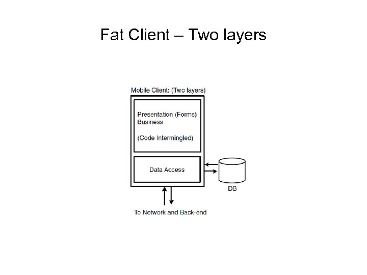 Fat Client – Two layers