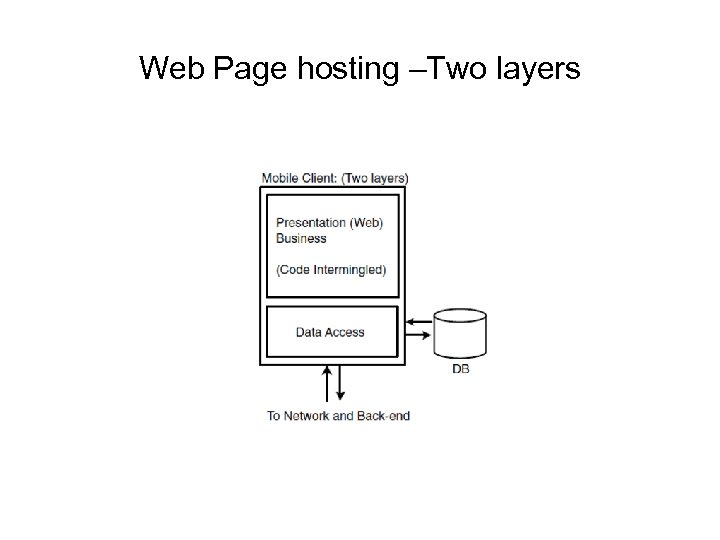 Web Page hosting –Two layers