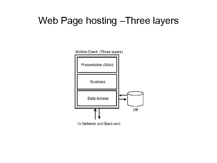 Web Page hosting –Three layers