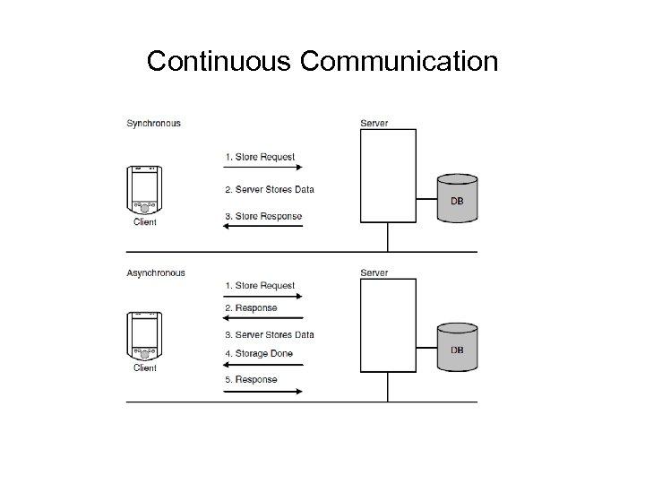 Continuous Communication