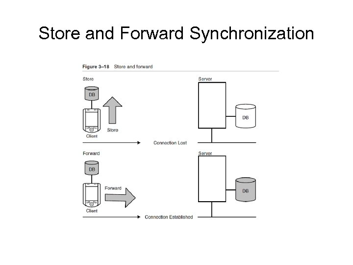 Store and Forward Synchronization