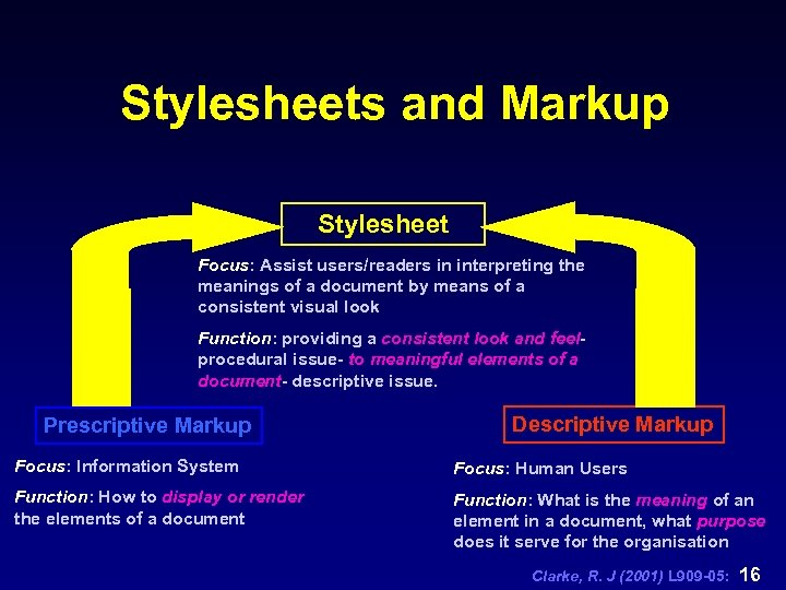 Stylesheets and Markup Stylesheet Focus: Assist users/readers in interpreting the meanings of a document
