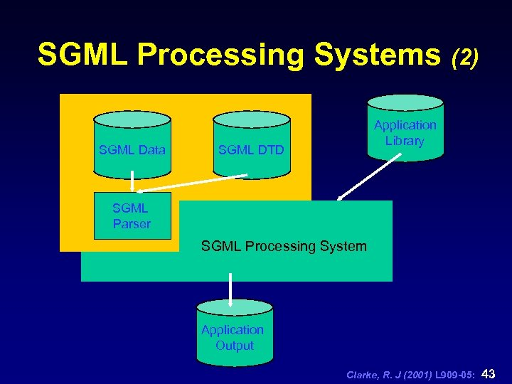 SGML Processing Systems (2) SGML Data Application Library SGML DTD SGML Parser SGML Processing
