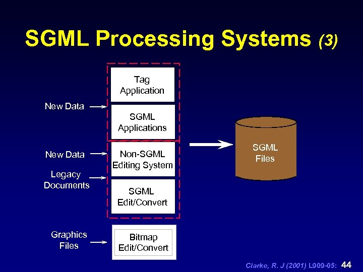 SGML Processing Systems (3) Tag Application New Data SGML Applications New Data Legacy Documents