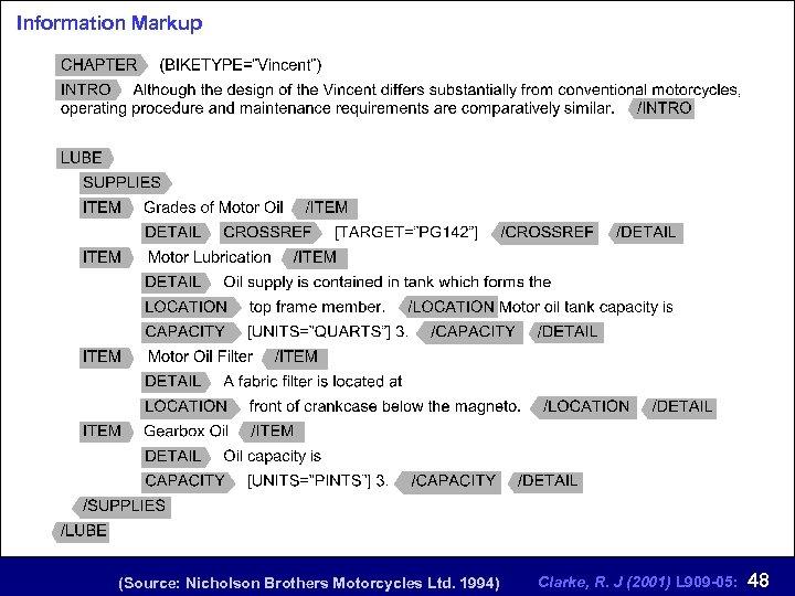 Information Markup (Source: Nicholson Brothers Motorcycles Ltd. 1994) Clarke, R. J (2001) L 909