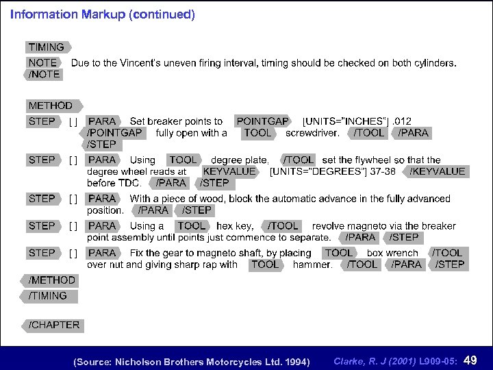 Information Markup (continued) (Source: Nicholson Brothers Motorcycles Ltd. 1994) Clarke, R. J (2001) L