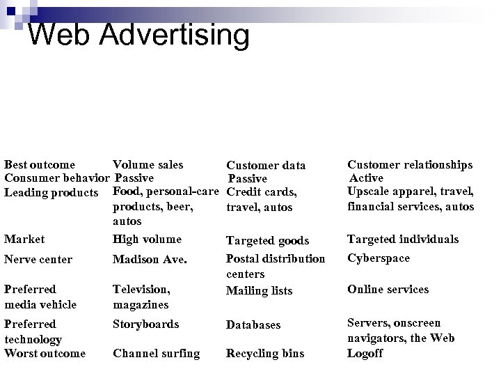 Web Advertising Volume sales Best outcome Consumer behavior Passive Leading products Food, personal-care products,