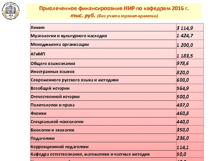 Привлеченное финансирование НИР по кафедрам 2016 г. тыс. руб. (без учета трэвел-грантов) Химии Музеологии