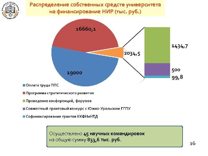 Распределение собственных средств университета на финансирование НИР (тыс. руб. ) Осуществлено 45 научных командировок
