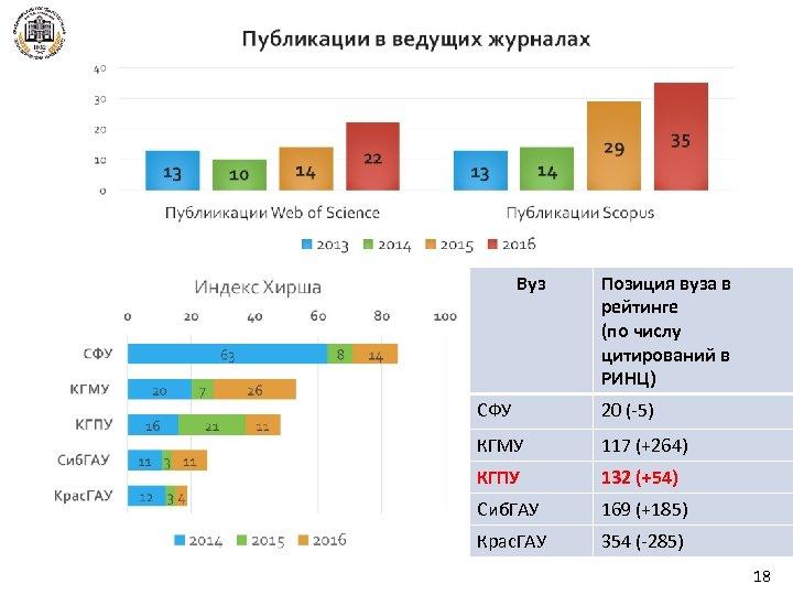 Вуз Позиция вуза в рейтинге (по числу цитирований в РИНЦ) СФУ 20 (-5) КГМУ