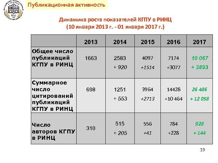 Публикационная активность Динамика роста показателей КГПУ в РИНЦ (10 января 2013 г. - 01