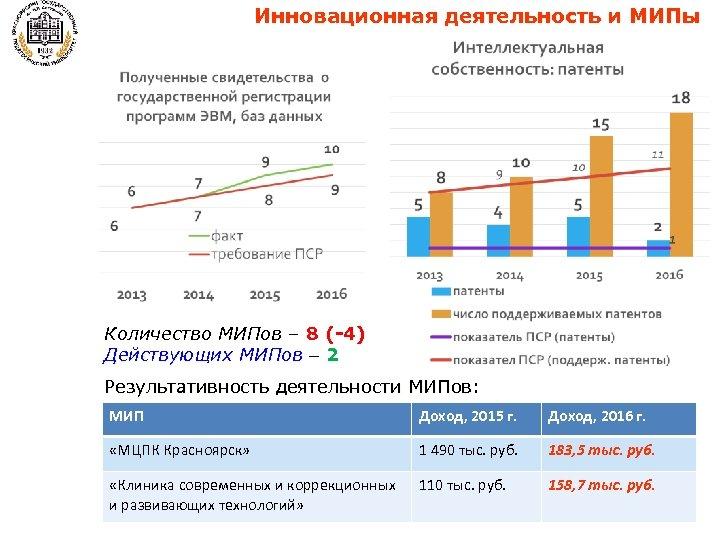 Инновационная деятельность и МИПы Количество МИПов – 8 (-4) Действующих МИПов – 2 Результативность
