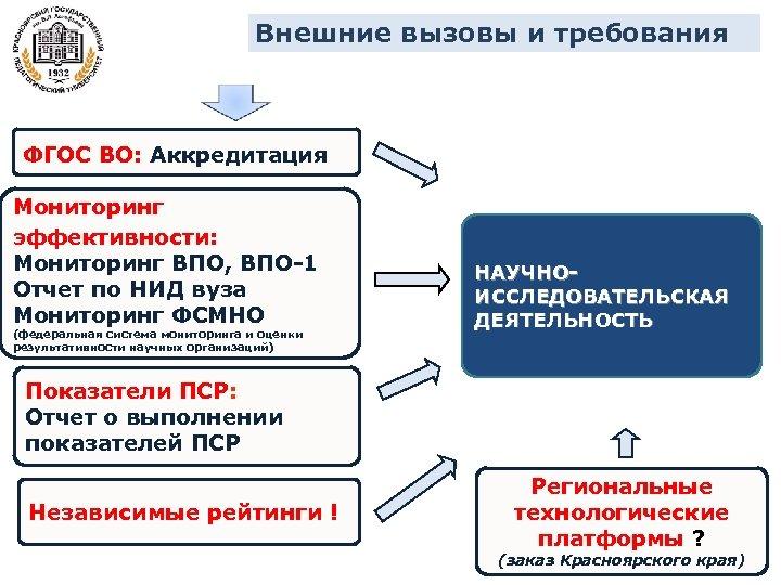 Внешние вызовы и требования ФГОС ВО: Аккредитация Мониторинг эффективности: Мониторинг ВПО, ВПО-1 Отчет по