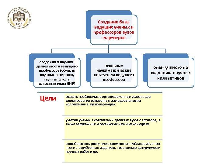 Создание базы ведущих ученых и профессоров вузов -партнеров сведения о научной деятельности ведущего профессора
