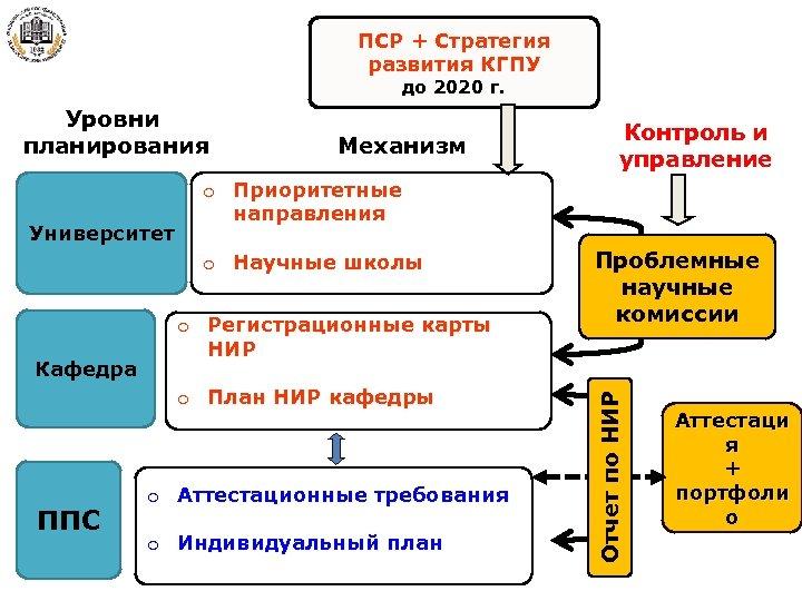 ПСР + Стратегия развития КГПУ до 2020 г. Уровни планирования o Приоритетные направления o