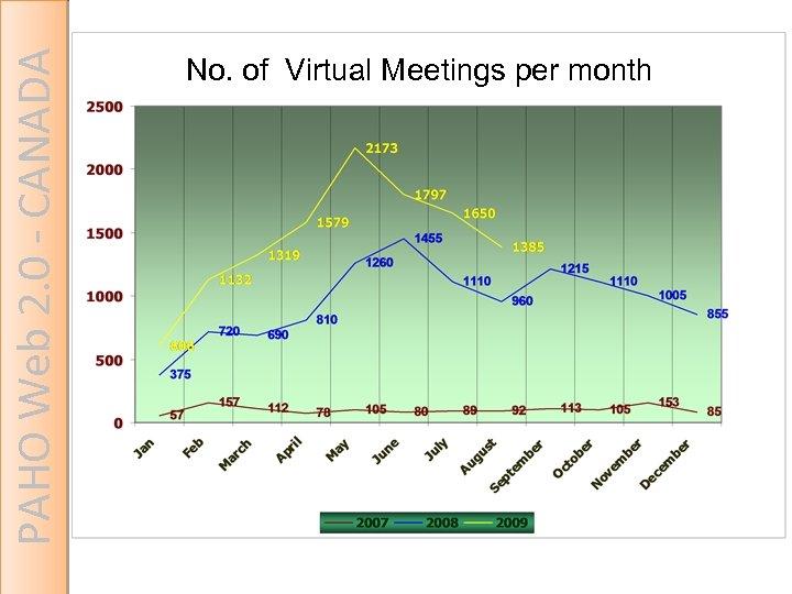 PAHO Web 2. 0 - CANADA No. of Virtual Meetings per month