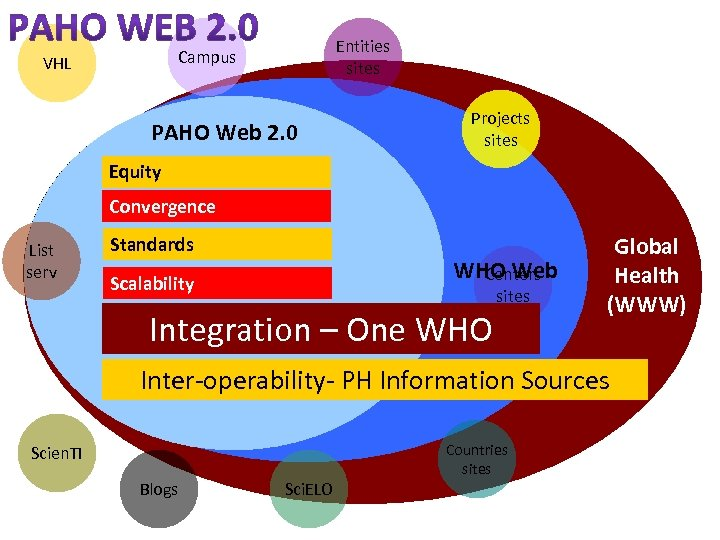 Entities sites Campus VHL PAHO Web 2. 0 Projects sites Equity Convergence List serv