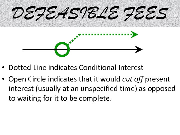 DEFEASIBLE FEES • Dotted Line indicates Conditional Interest • Open Circle indicates that it
