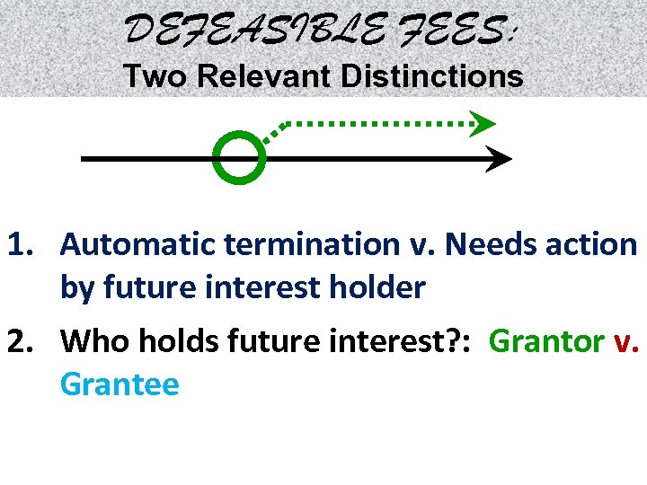 DEFEASIBLE FEES: Two Relevant Distinctions 1. Automatic termination v. Needs action by future interest