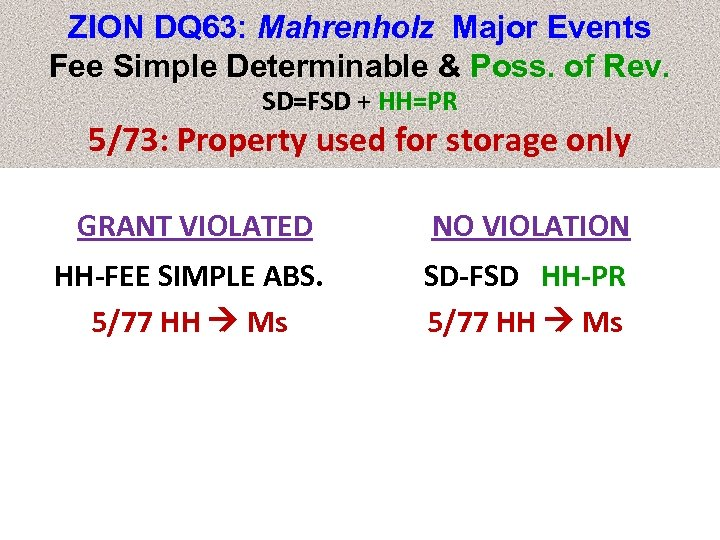 ZION DQ 63: Mahrenholz Major Events Fee Simple Determinable & Poss. of Rev. SD=FSD