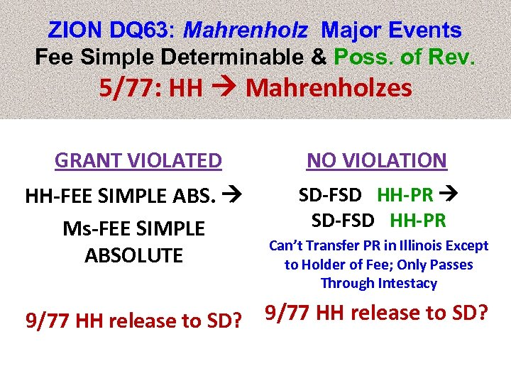 ZION DQ 63: Mahrenholz Major Events Fee Simple Determinable & Poss. of Rev. 5/77: