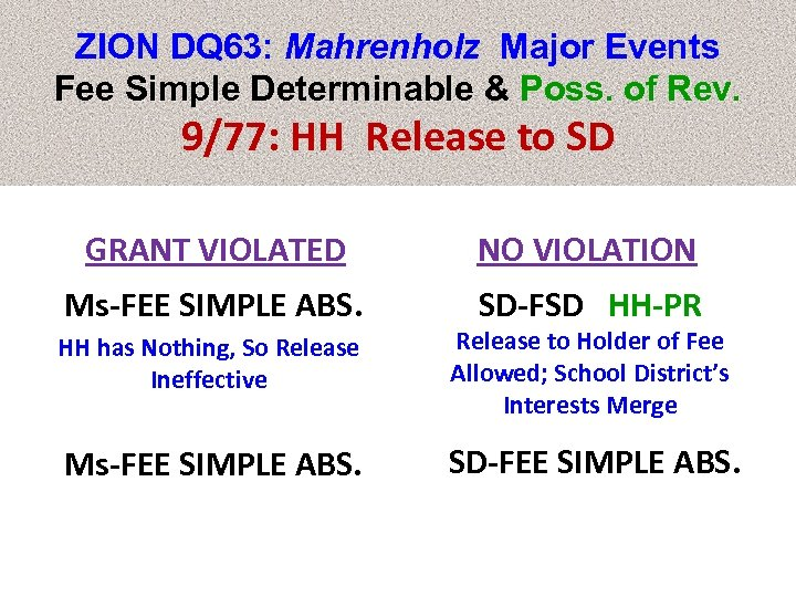 ZION DQ 63: Mahrenholz Major Events Fee Simple Determinable & Poss. of Rev. 9/77: