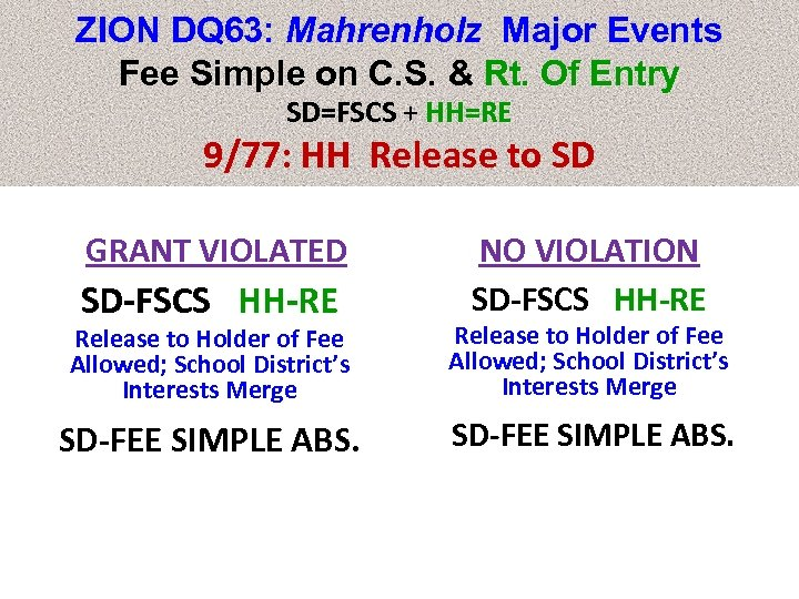 ZION DQ 63: Mahrenholz Major Events Fee Simple on C. S. & Rt. Of