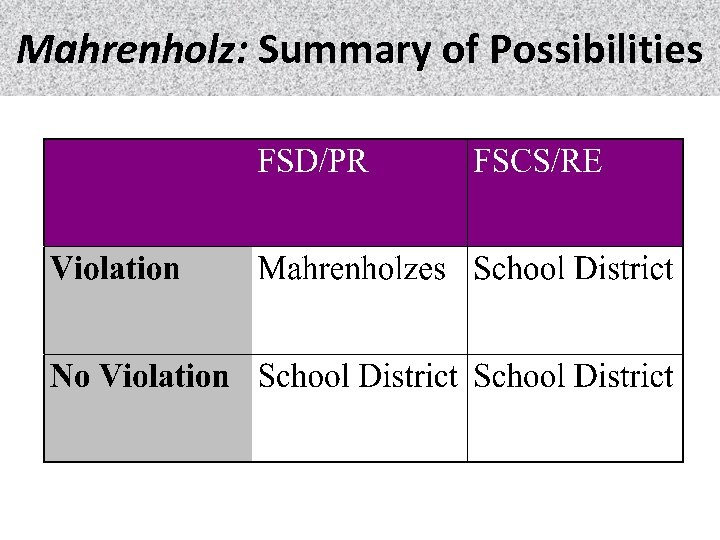 Mahrenholz: Summary of Possibilities