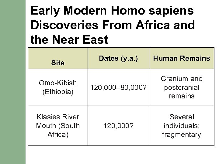 Early Modern Homo sapiens Discoveries From Africa and the Near East Site Omo-Kibish (Ethiopia)