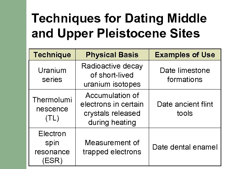 Techniques for Dating Middle and Upper Pleistocene Sites Technique Uranium series Physical Basis Radioactive