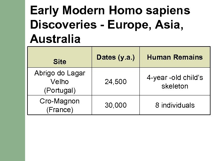 Early Modern Homo sapiens Discoveries - Europe, Asia, Australia Dates (y. a. ) Human