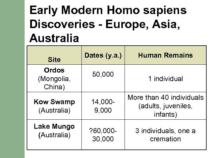 Early Modern Homo sapiens Discoveries - Europe, Asia, Australia Site Ordos (Mongolia, China) Kow
