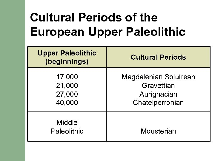Cultural Periods of the European Upper Paleolithic (beginnings) Cultural Periods 17, 000 21, 000