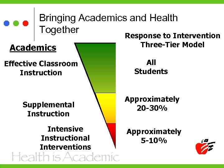 Bringing Academics and Health Together Academics Effective Classroom Instruction Supplemental Instruction Intensive Instructional Interventions