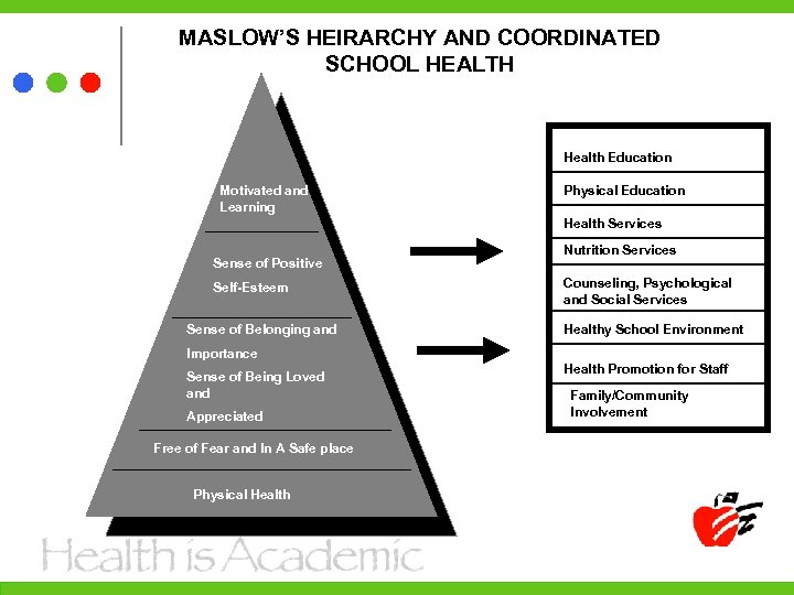 MASLOW'S HEIRARCHY AND COORDINATED SCHOOL HEALTH Health Education Motivated and Learning Physical Education Health