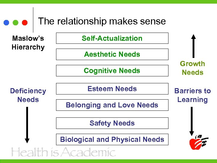 The relationship makes sense Maslow's Hierarchy Self-Actualization Aesthetic Needs Cognitive Needs Deficiency Needs Esteem