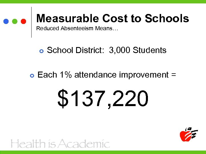 Measurable Cost to Schools Reduced Absenteeism Means… School District: 3, 000 Students Each 1%