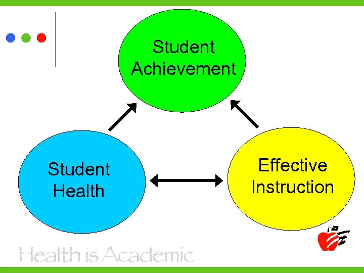 Student Achievement Student Health Effective Instruction