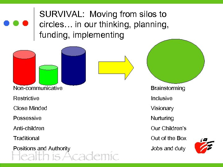 SURVIVAL: Moving from silos to circles… in our thinking, planning, funding, implementing Non-communicative Brainstorming
