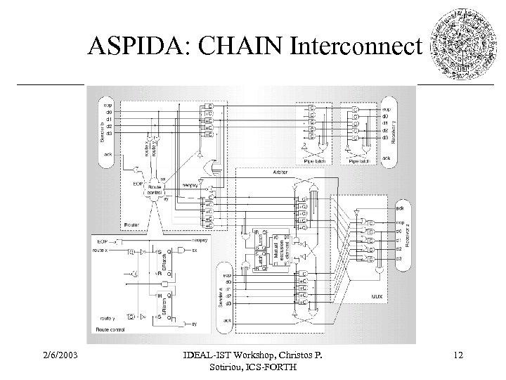 ASPIDA: CHAIN Interconnect 2/6/2003 IDEAL-IST Workshop, Christos P. Sotiriou, ICS-FORTH 12