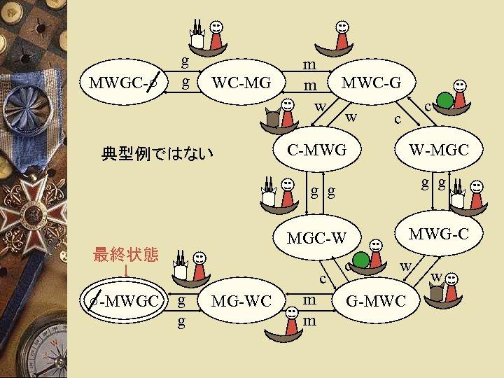 MWGC-○ g g WC-MG 典型例ではない m m MWC-G w w c C-MWG c W-MGC
