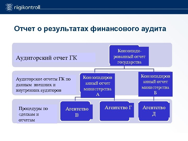 Отчет о результатах финансового аудита Consolidated Консолидиaccounts of рованный отчет the state Audit report