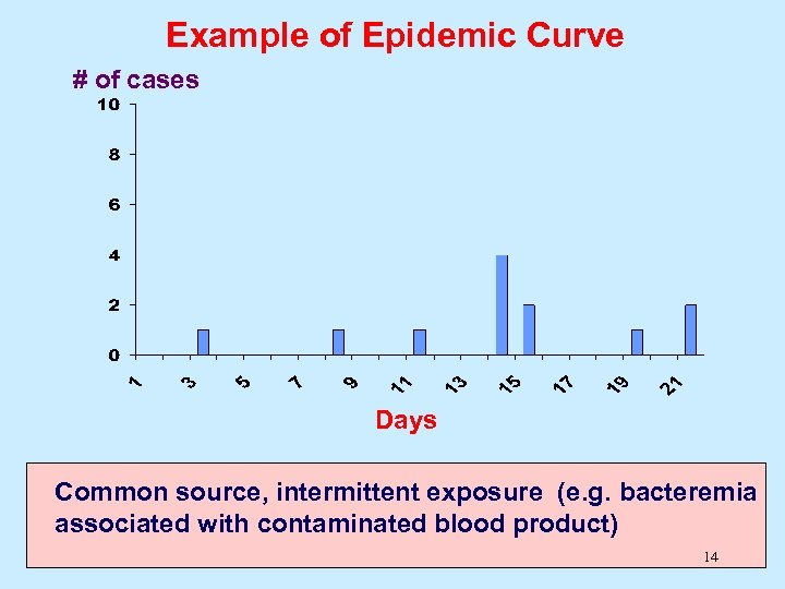 Example of Epidemic Curve # of cases Days Common source, intermittent exposure (e. g.
